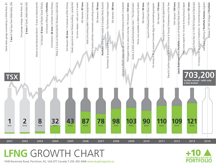Laughing Stock Vineyards 10th Vintage Of Portfolio Lfng Growth Chart